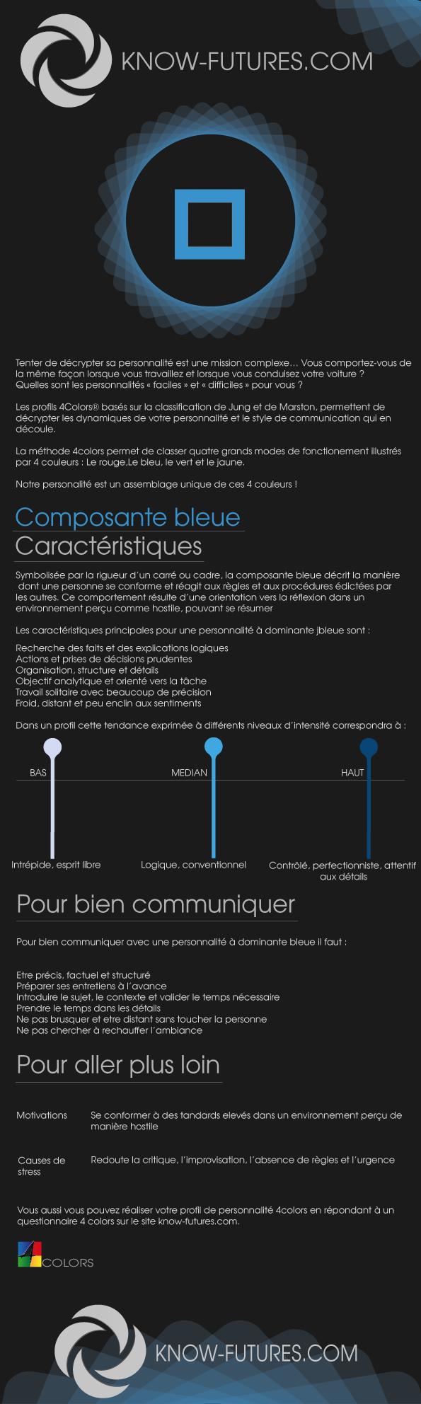 composante bleue méthode des couleurs