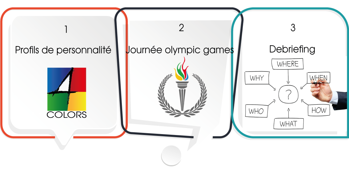 organisation olympic games