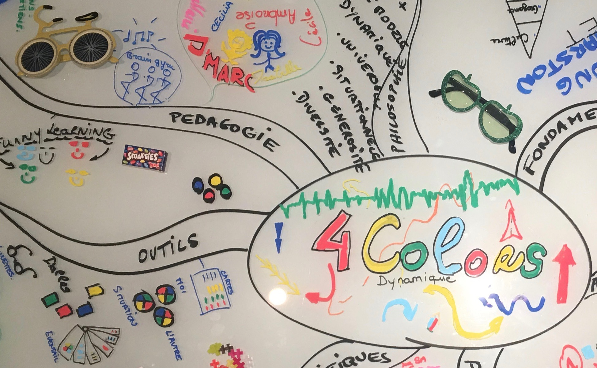 4Colors Mind map